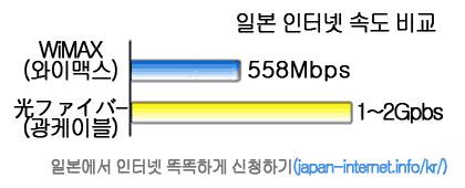 일본 인터넷 속도